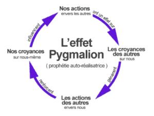 Effet Pygmalion